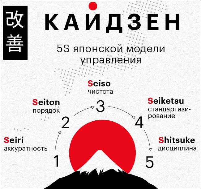 Качество японских шин – модель управления Кайдзен