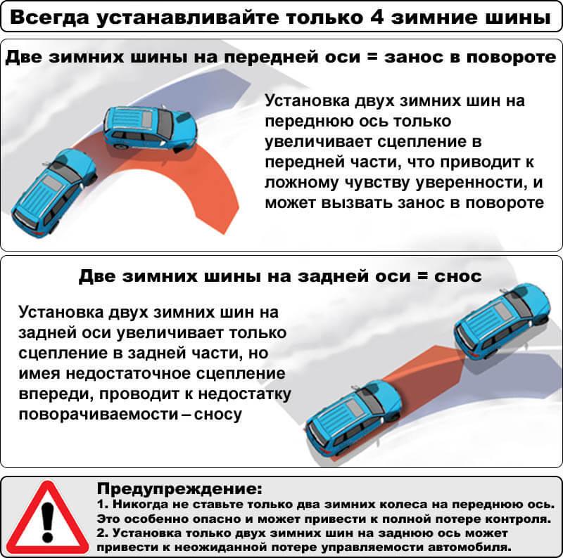 Почему нельзя устанавливать только два зимних колеса