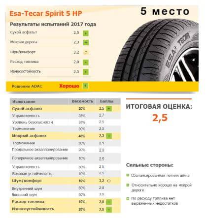 Esa-Tecar Spirit 5 HP