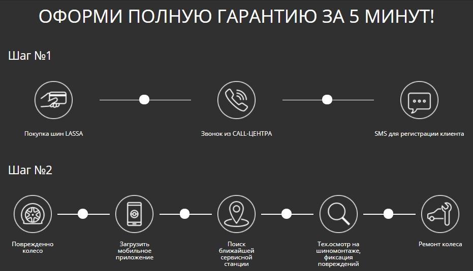PNG_lassa_garantiya_5_minut